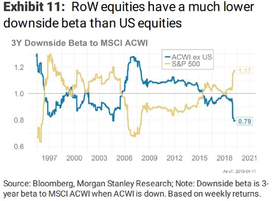 Global Stocks Would Outperform U.S. in Market Sell-Off: Morgan Stanley
