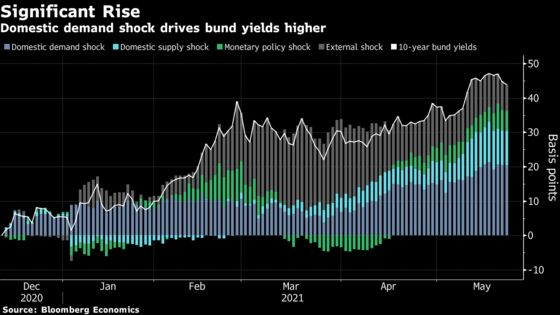 Rise in Eurozone Sovereign Yields Is More Good News Than Bad
