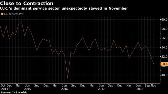 U.K. Services Unexpectedly Weaken to Worst Level Since July 2016