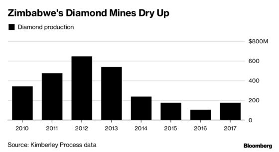 Russian Diamond Giant Alrosa Is Going Back to Zimbabwe