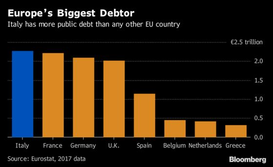Five Star Demands More Spending Before Italy Budget Deadline