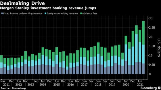 Morgan Stanley Bankers Crush Estimates in Record M&A Quarter