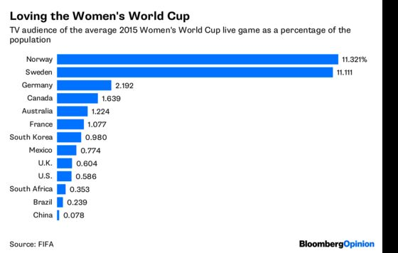 Does the World Cup Really Need America?