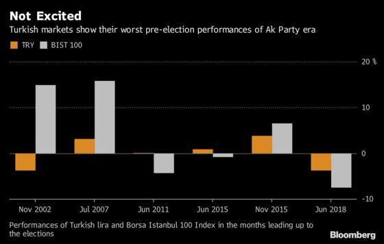 In Erdogan's Turkey, Markets Haven't Been So Bad Before Vote