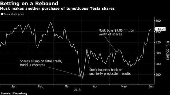 Musk Bets Tesla Rally Has Legs With $24.9 Million Stock Purchase