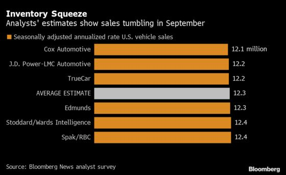U.S. Car Sales Seen Dropping as Buyers Stymied by Chip Shortages