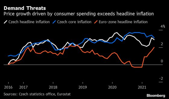 Czechs Lift Rates And Flag Rapid Campaign Against Inflation