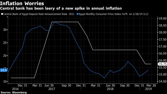 Watch Inflation, IMF Warns as It Gives Egypt Program Thumbs Up