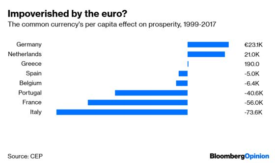 Why Eastern Europe Doesn't Want to Join the Euro