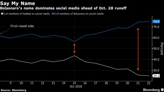 Bolsonaro's Name Is Dominating Brazil's Conversation on Social Media
