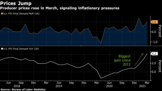 U.S. Producer Prices Increased by More Than Forecast in March