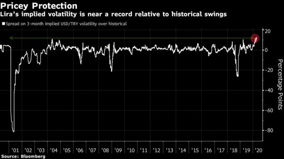 One Market Points to More Pain for Turkish Lira Near Record Low