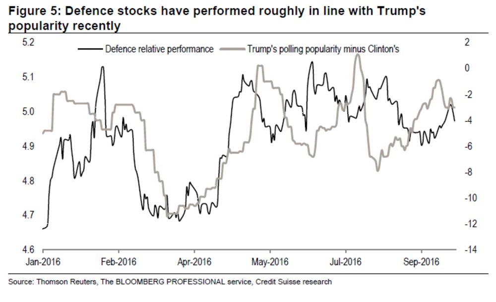 These Are the Stocks to Own If Trump Wins