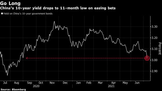 China's Bonds Rally on Signs of Policy Easing to Aid Economy