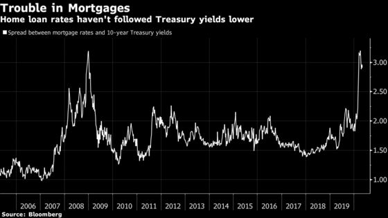 Dirt-Cheap U.S. Mortgages Thwarted by $5 Billion in Margin Calls