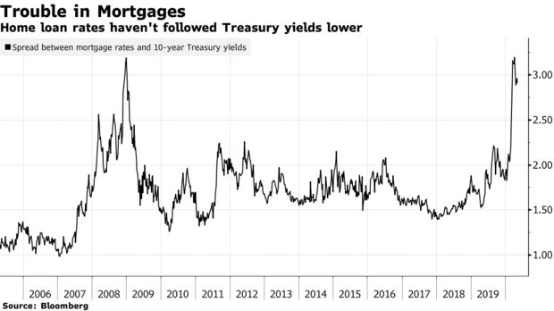 Home loan rates haven't followed Treasury yields lower