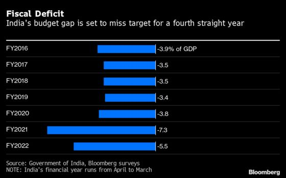 Five Key Numbers Investors Must Watch in India's Budget