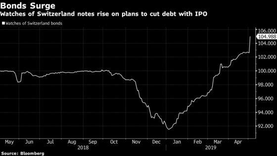 Watches of Switzerland Considers IPO