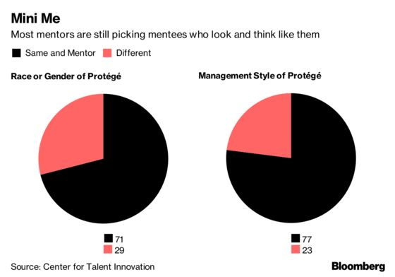 Managers Pick Mini-Me Proteges Of Same Race, Gender