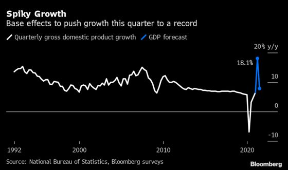 China Heads for Record GDP Growth in Months of Wild Data Swings