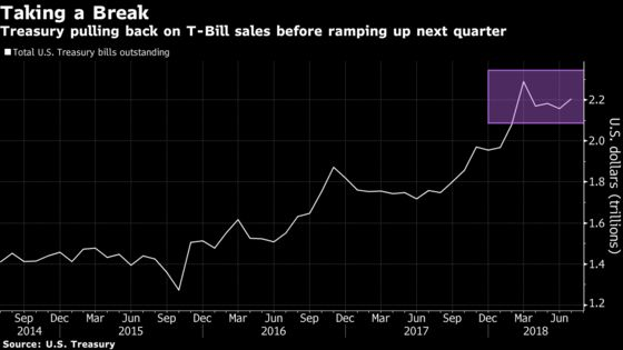 Bond Traders Look for Respite as Bill Supply Poised to Dwindle