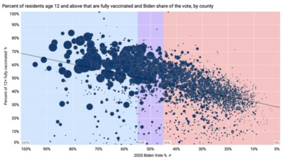 Vaccinated Democratic Counties Are Leading the Economic Recovery