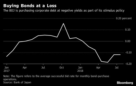 BOJ Lobbied by Banks to End Minus-Rate Corporate Bond Buying