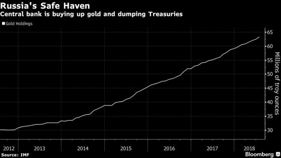 Russian Central Bank Buys More Gold in Face of Tougher Sanctions