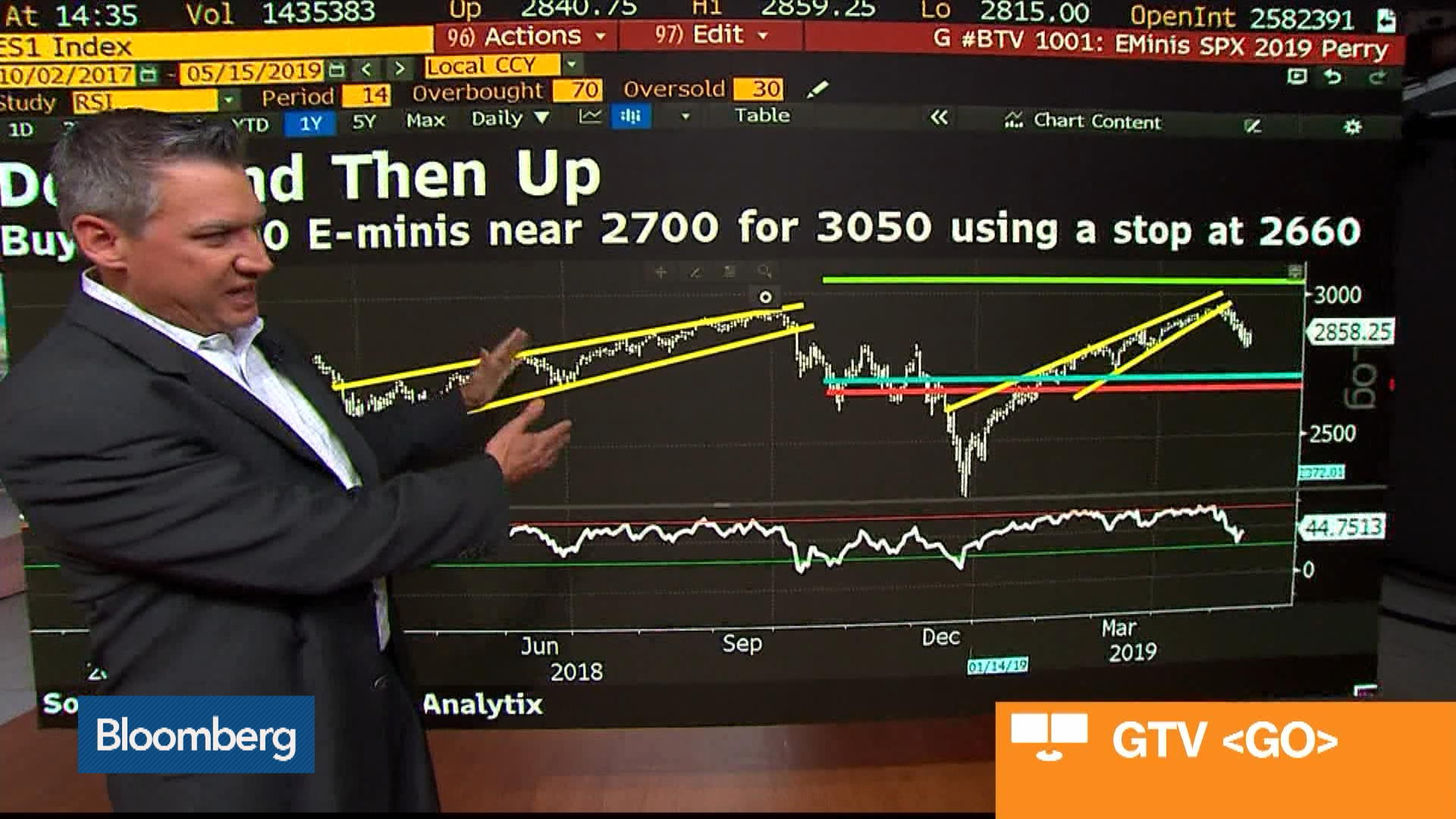 ForexAnalytix's Perry Says Buy S&P 500 E-Minis Down to 2660