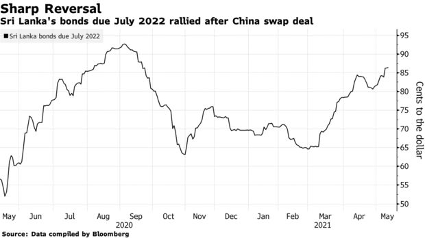 Sri Lanka's bonds due July 2022 rallied after China swap deal