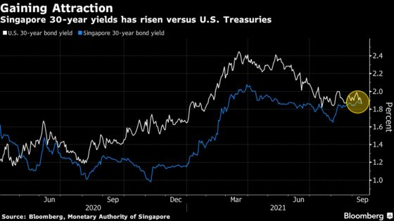 Singapore's New Long Bonds Set to Gain From Global Fear Factor