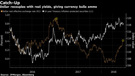 Dollar's Reunion With Real Yields Points Toward Post-Crisis High