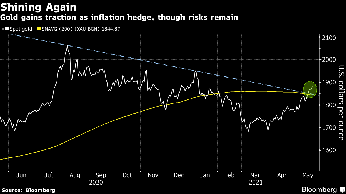 Gold gains traction as inflation hedge, though risks remain
