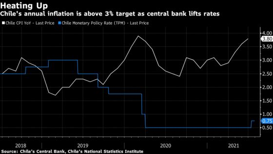 Chile Central Bank Says Investors' Rate Hike Bets Are Too Fast