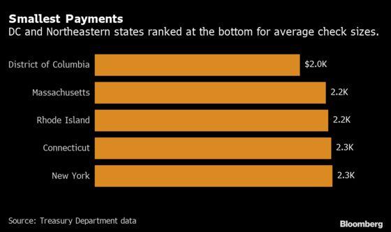 New York, Washington, D.C., Got Some of Smallest Stimulus Checks