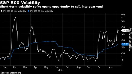 Goldman Says Selling Volatility Is More Attractive as the Year Ends