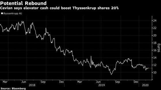 Thyssenkrupp Investor Says Stock Could Jump 20% on Elevator Cash