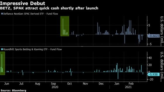 Tapping Day-Trader Cash, ETF Launches Go From Risky to Roaring