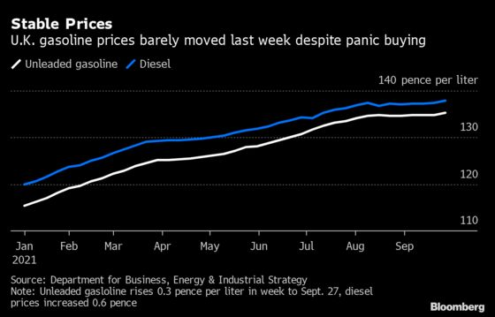 U.K. Petrol Prices Barely Budge in Week of Supply Disruptions
