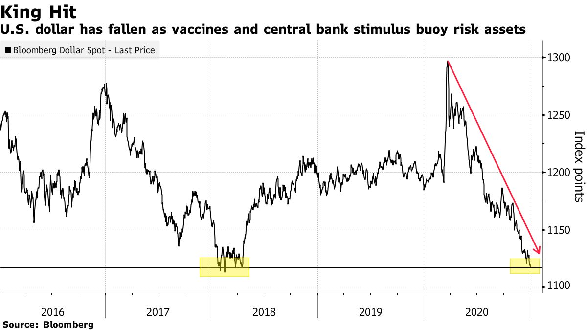 U.S. dollar has fallen as vaccines and central bank stimulus buoy risk assets
