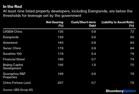 China Can't Afford to Let Property Crash