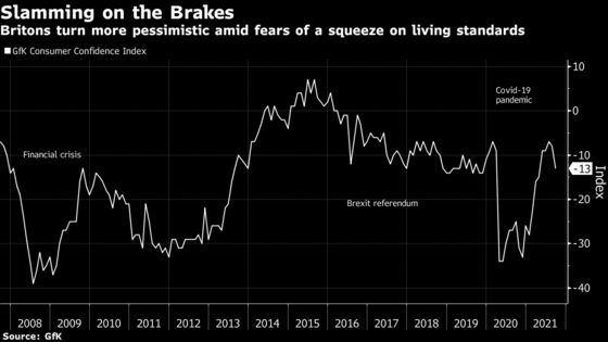 U.K. Confidence Falls as Consumers Brace for Income Squeeze