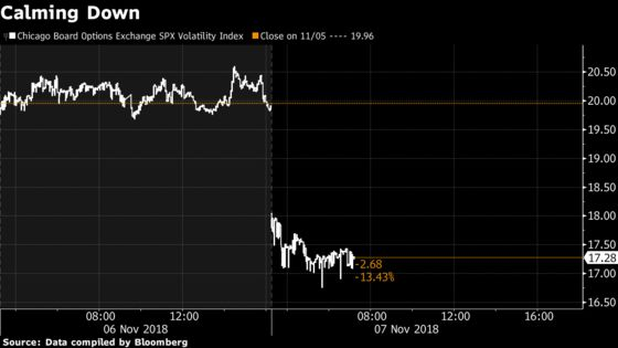 Well, That's Over With: VIX Shows Post-Midterm Investor Relief