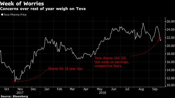 Teva's Worst Week of 2018 Prompts Goldman to Defend Stock