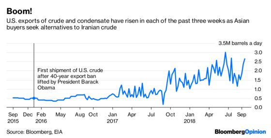 What's Not to Like About Trump's Iran Oil Sanctions?