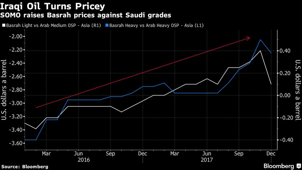 OPEC's No  2 Producer Strains to Walk an Oil Pricing Tightrope