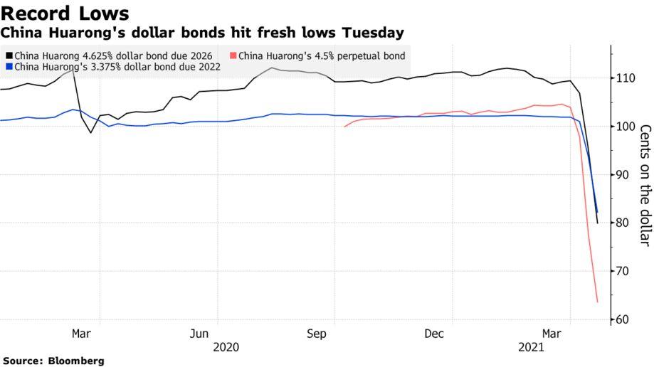 China Huarong's dollar bonds hit fresh lows Tuesday