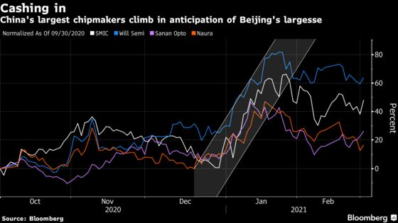 China Revs Up Grand Chip Ambitions to Counter U.S. Blacklistings