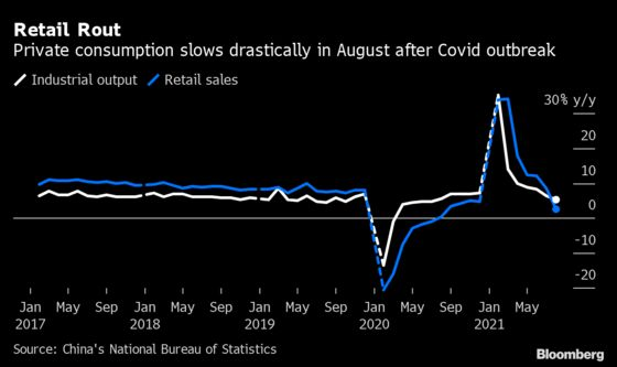 China's Economy Weakens on Delta Outbreak and Wary Consumers