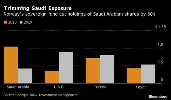 Norway Wealth Fund Dumps Saudi Stocks During Review of Benchmark